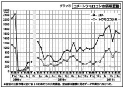 グラフ1 コメ・トウモロコシの価格変動 このグラフをはじめ、関連する表・グラフのPDFデータは、会員画面で見ることができます。