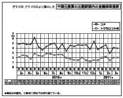 グラフ3 中国元換算の北朝鮮国内の食糧価格推移 このグラフをはじめ、関連する表・グラフのPDFデータは、会員画面で見ることができます。