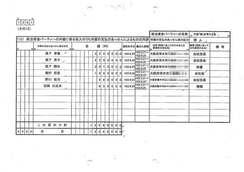 橋下徹後援会の奥下素子会長と息子の奥下剛光氏(市長の特別秘書)が、パーティ券あっせんしたことを示す政治資金収支報告書 (写真アジアプレス) ※写真をクリックすると拡大されます。