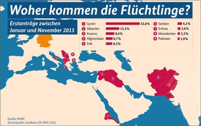 ドイツは難民の急増を受け、連邦政府サイトで難民問題への理解と政府の取り組みを説明している。図は「(ドイツへの)難民はどこから来ているか」の統計。シリア、アルバニア、コソボ、アフガニスタン、イラクとなっている。(連邦政府サイトから)