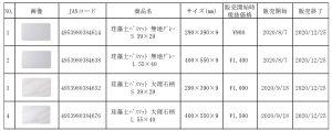 <速報>イズミの4製品からも発がん性のアスベスト検出 中国で製造のバスマット