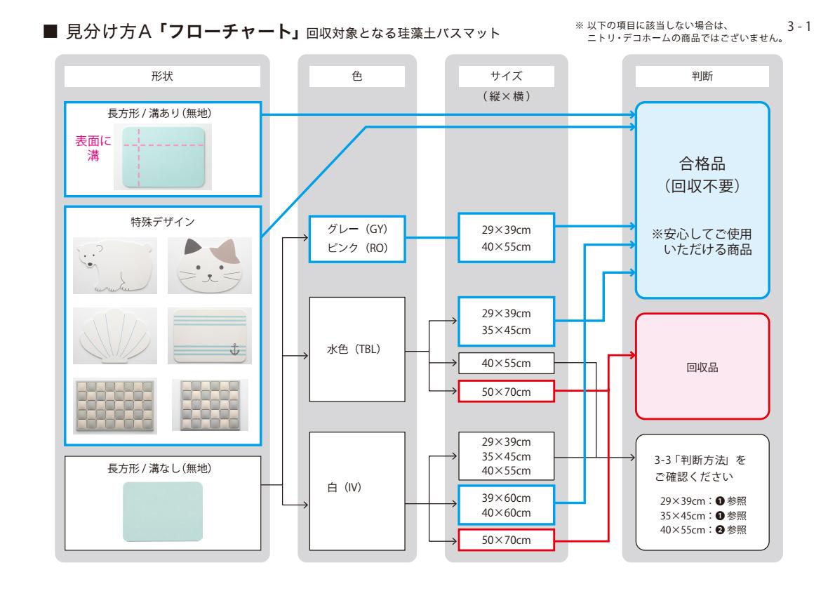 【関連写真】アスベスト検出でニトリが自主回収を発表した対象品の見分け方(2020年12月28日更新版)