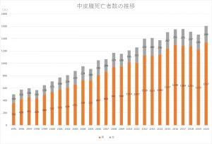昨年の中皮腫死者数1600人超で最多 ワースト3は東京・大阪・神奈川 アスベスト曝露と連動